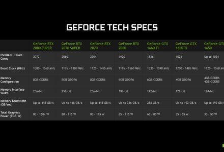 Nvidia lancia le GeForce RTX 20 Super per laptop